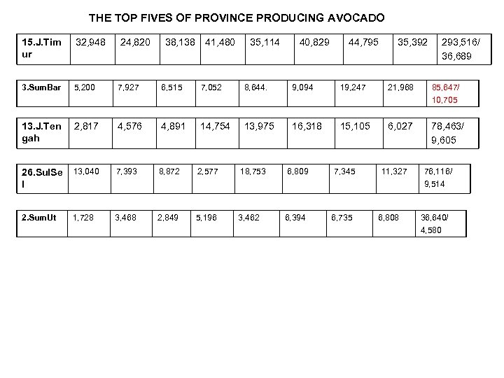 THE TOP FIVES OF PROVINCE PRODUCING AVOCADO 15. J. Tim ur 32, 948 24,