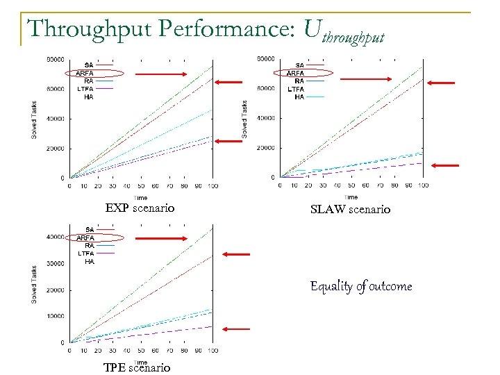 Throughput Performance: Uthroughput EXP scenario SLAW scenario Equality of outcome TPE scenario