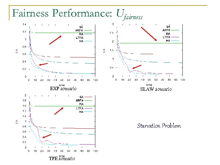 Fairness Performance: Ufairness EXP scenario SLAW scenario Starvation Problem TPE scenario