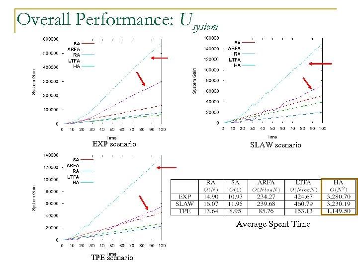 Overall Performance: Usystem EXP scenario SLAW scenario Average Spent Time TPE scenario