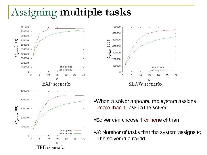 Usystem(100) Assigning multiple tasks EXP scenario SLAW scenario Usystem(100) • When a solver appears,