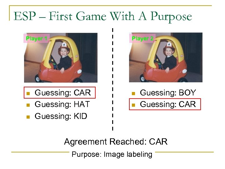 ESP – First Game With A Purpose Player 1 n n n Player 2