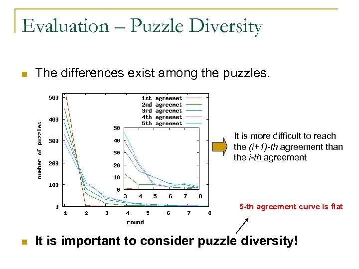 Evaluation – Puzzle Diversity n The differences exist among the puzzles. It is more