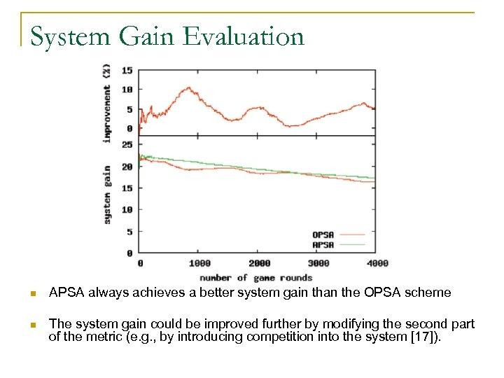 System Gain Evaluation n APSA always achieves a better system gain than the OPSA