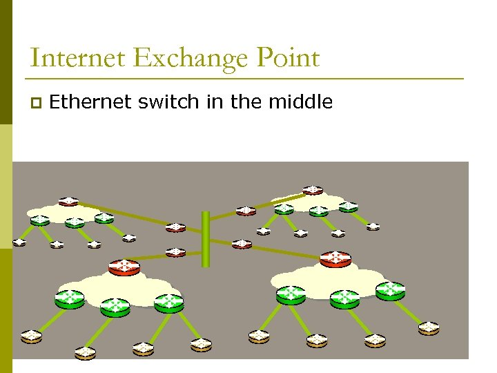 Internet Exchange Point p Ethernet switch in the middle