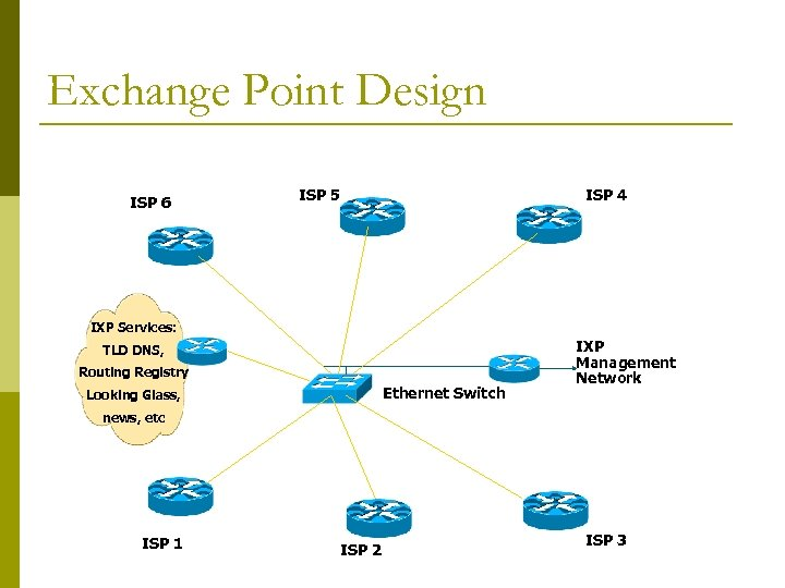 Exchange Point Design ISP 6 ISP 5 ISP 4 IXP Services: TLD DNS, Routing