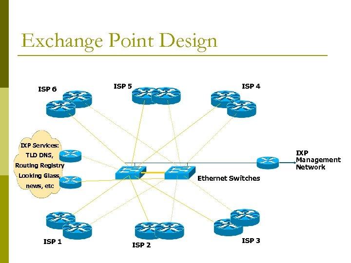 Exchange Point Design ISP 6 ISP 5 ISP 4 IXP Services: IXP Management Network