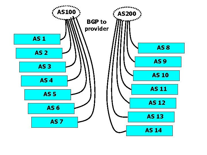AS 100 AS 200 BGP to provider AS 1 AS 8 AS 2 AS