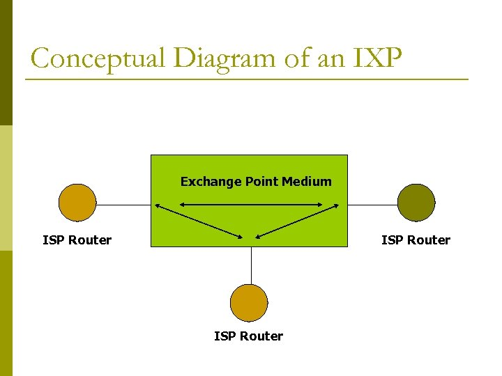 Conceptual Diagram of an IXP Exchange Point Medium ISP Router