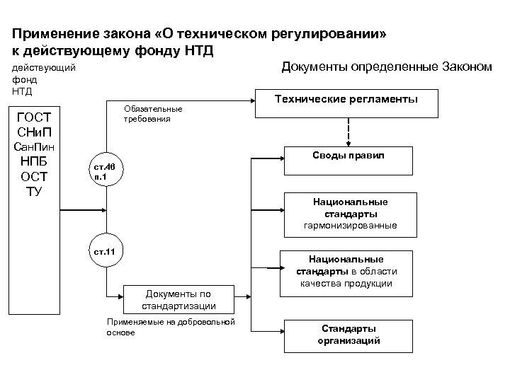 Применение закона «О техническом регулировании» к действующему фонду НТД Документы определенные Законом действующий фонд