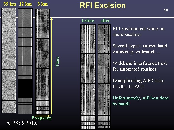 35 km 12 km RFI Excision 3 km before 30 after RFI environment worse