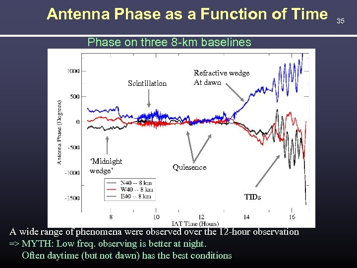 Antenna Phase as a Function of Time Phase on three 8 -km baselines Scintillation