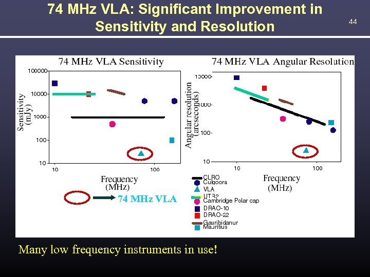 74 MHz VLA: Significant Improvement in Sensitivity and Resolution 74 MHz VLA Many low