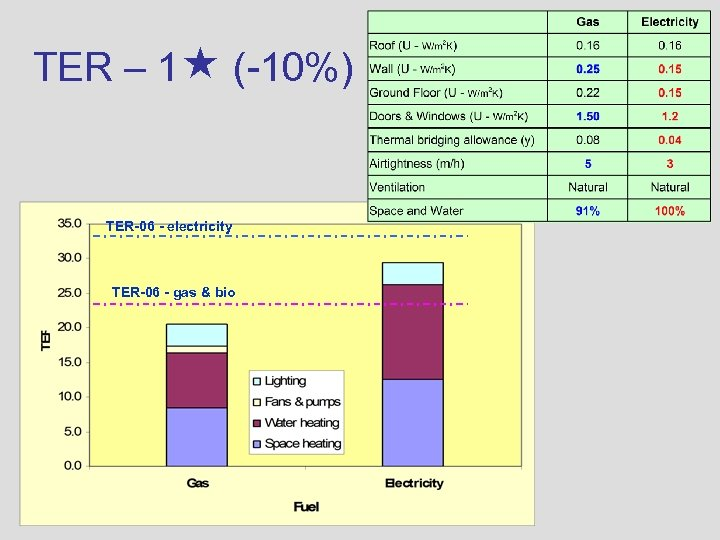 TER – 1 (-10%) TER-06 - electricity TER-06 - gas & bio