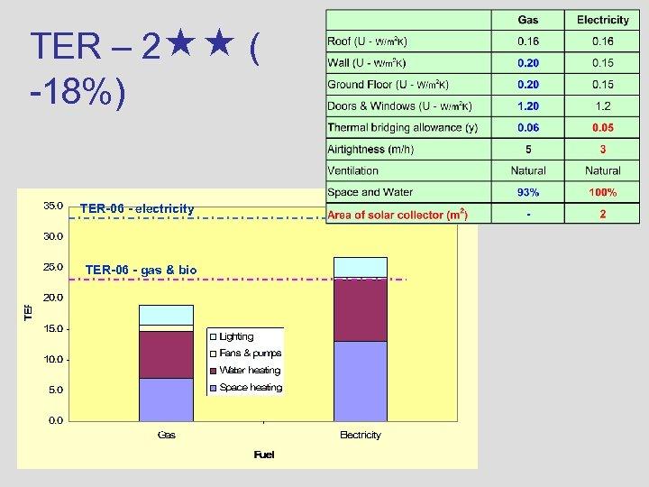 TER – 2 ( -18%) TER-06 - electricity TER-06 - gas & bio