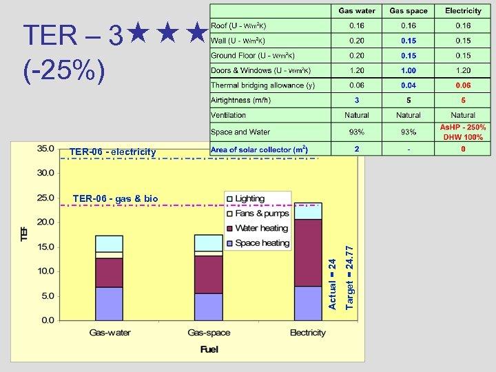 TER – 3 (-25%) TER-06 - electricity Target = 24. 77 Actual = 24