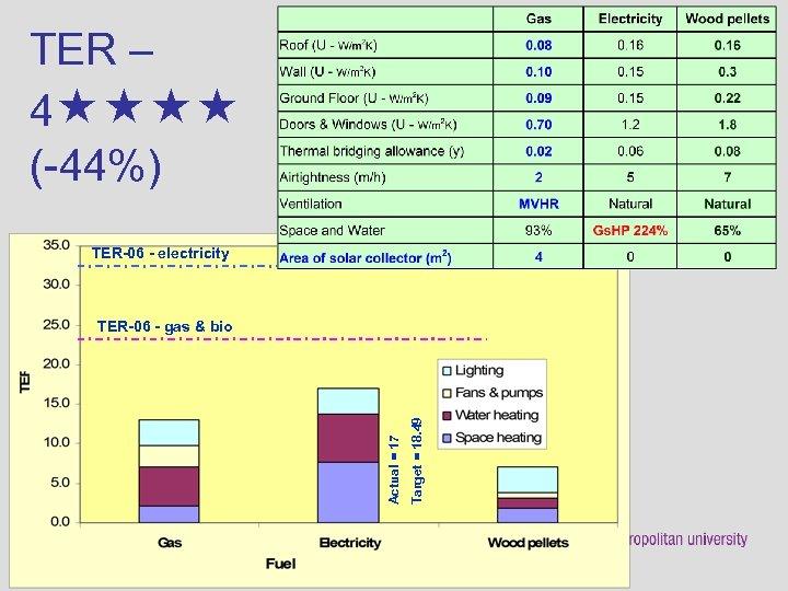 TER – 4 (-44%) TER-06 - electricity Target = 18. 49 Actual = 17