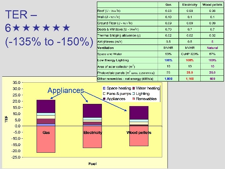 TER – 6 (-135% to -150%) Appliances