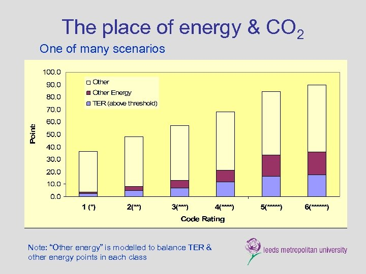 """The place of energy & CO 2 One of many scenarios Note: """"Other energy"""""""