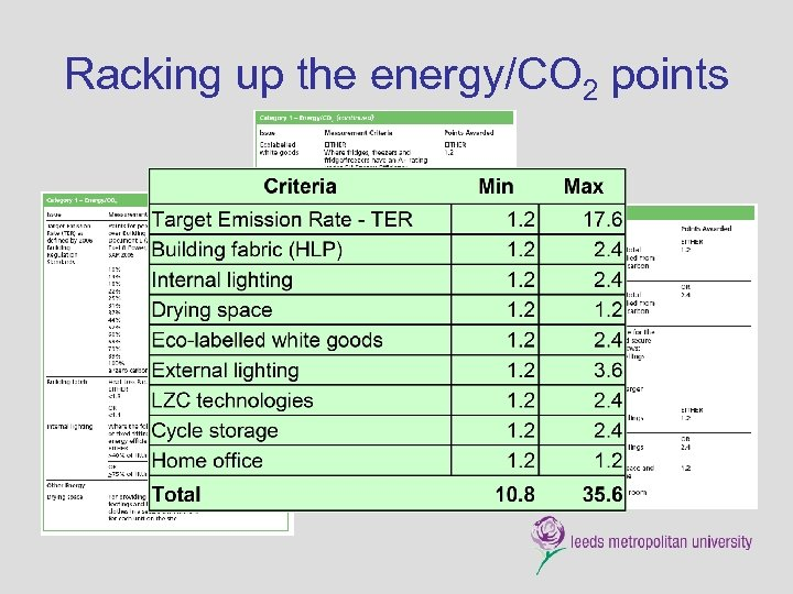 Racking up the energy/CO 2 points
