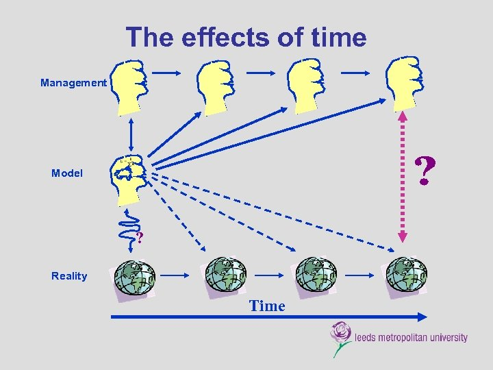 The effects of time Management Model ? Reality Time