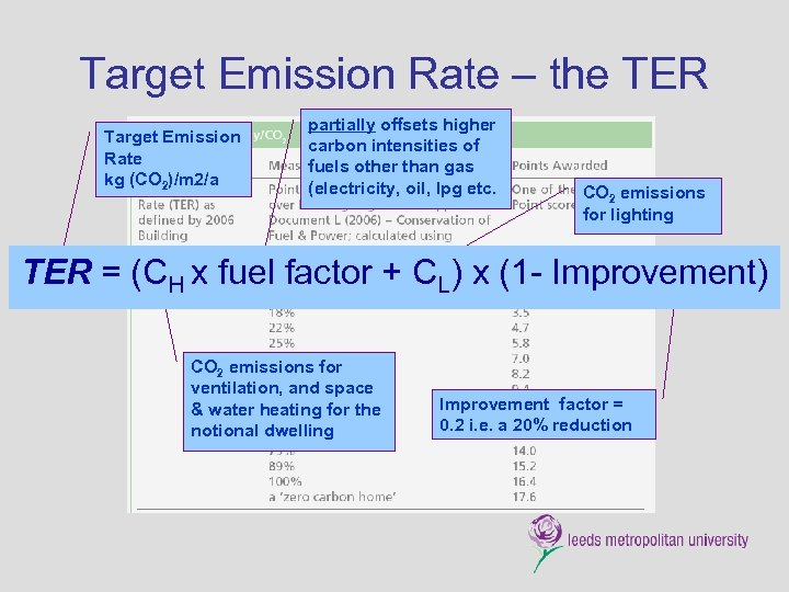 Target Emission Rate – the TER Target Emission Rate kg (CO 2)/m 2/a partially