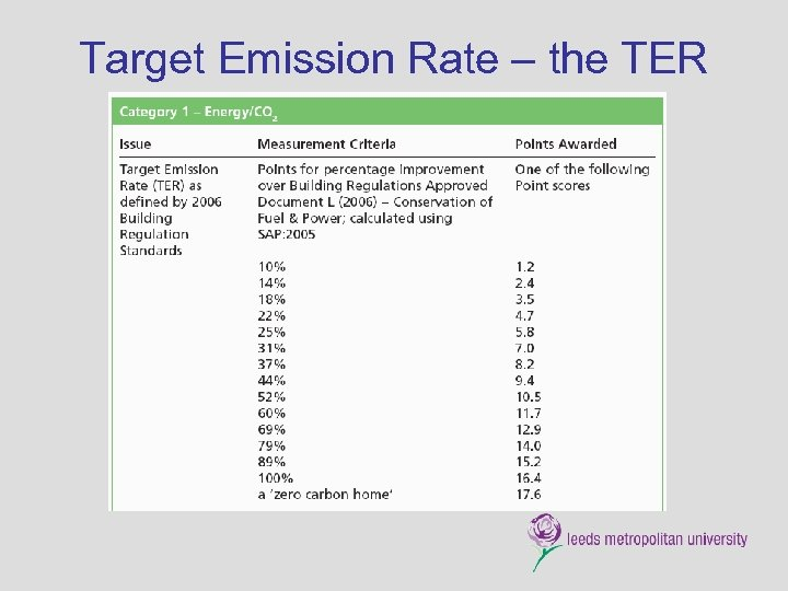 Target Emission Rate – the TER