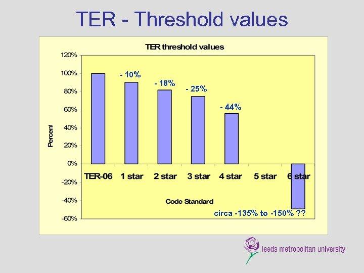 TER - Threshold values - 10% - 18% - 25% - 44% circa -135%