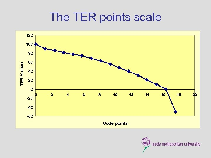 The TER points scale