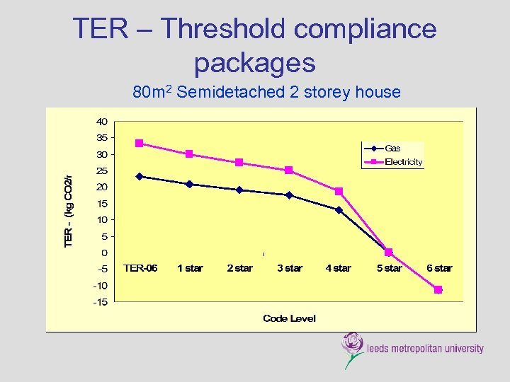TER – Threshold compliance packages 80 m 2 Semidetached 2 storey house