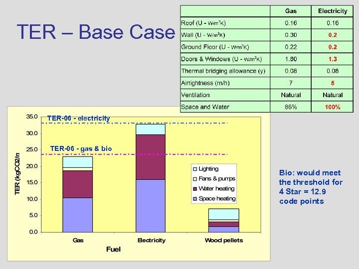 TER – Base Case TER-06 - electricity TER-06 - gas & bio Bio: would