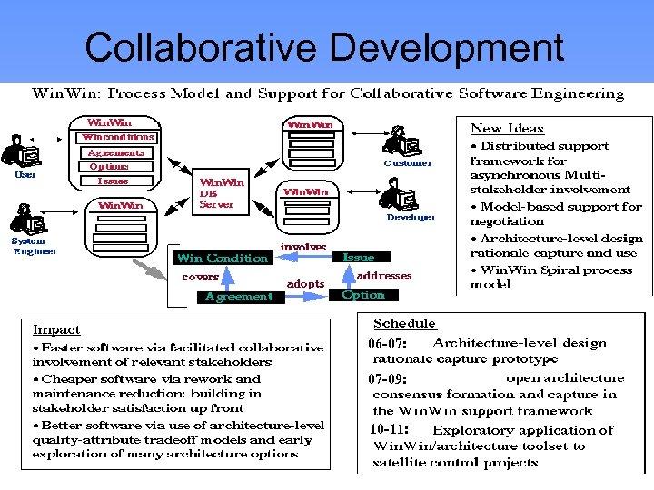 Collaborative Development 06 -07: 07 -09: 10 -11: