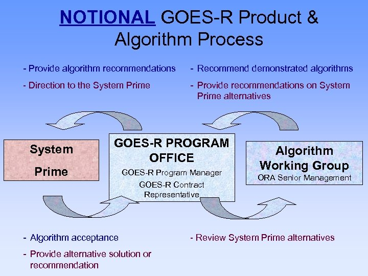 NOTIONAL GOES-R Product & Algorithm Process - Provide algorithm recommendations - Recommend demonstrated algorithms