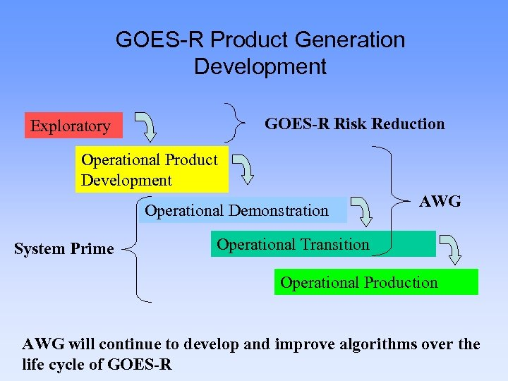 GOES-R Product Generation Development GOES-R Risk Reduction Exploratory Operational Product Development Operational Demonstration System