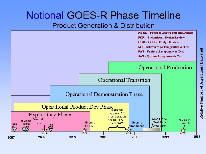 Notional GOES-R Phase Timeline PG&D - Product Generation and Distrib PDR – Preliminary Design