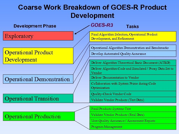 Coarse Work Breakdown of GOES-R Product Development Phase Exploratory Operational Product Development Operational Demonstration