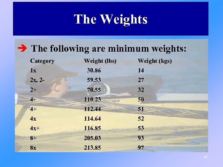 The Weights è The following are minimum weights: Category Weight (lbs) Weight (kgs) 1