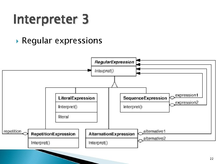 Interpreter 3 Regular expressions 22