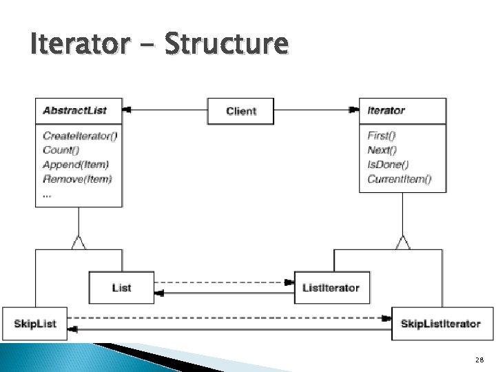 Iterator - Structure 28