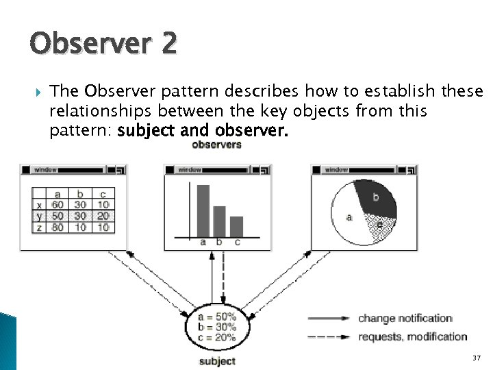 Observer 2 The Observer pattern describes how to establish these relationships between the key