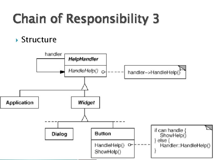 Chain of Responsibility 3 Structure 9