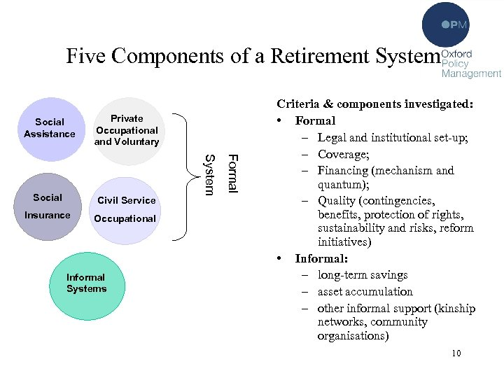 Five Components of a Retirement System Social Civil Service Insurance Occupational Informal Systems Formal