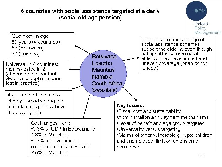 6 countries with social assistance targeted at elderly (social old age pension) Qualification age: