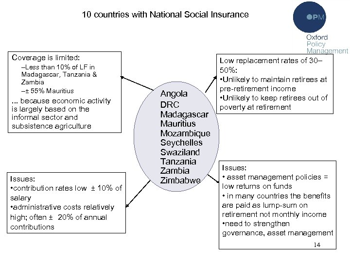 10 countries with National Social Insurance Coverage is limited: –Less than 10% of LF