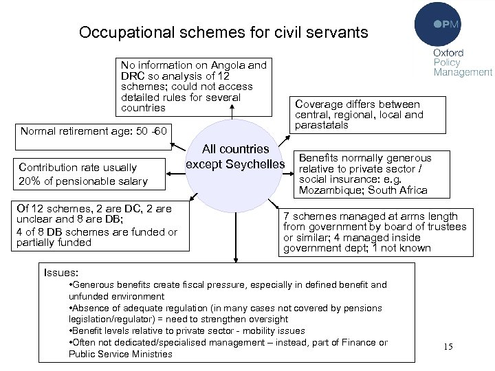 Occupational schemes for civil servants No information on Angola and DRC so analysis of