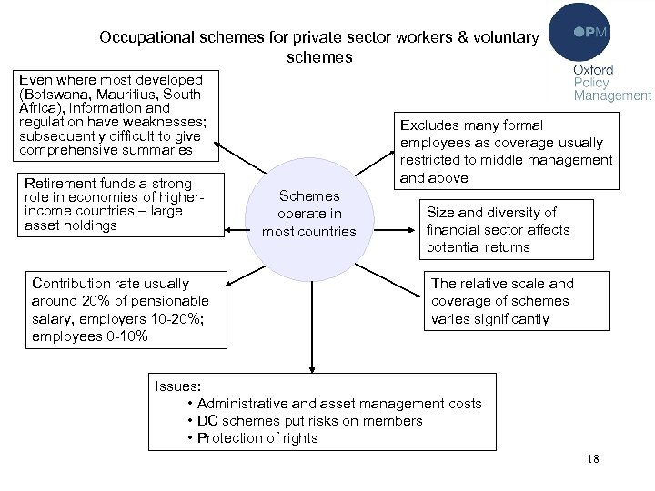 Occupational schemes for private sector workers & voluntary schemes Even where most developed (Botswana,