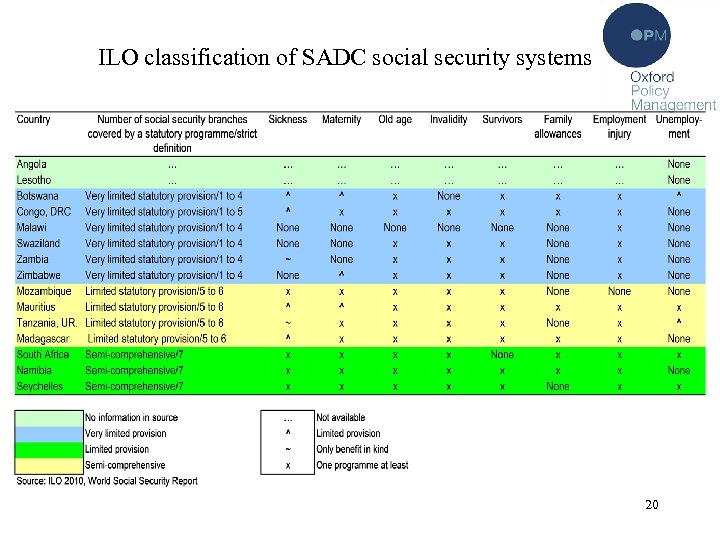 ILO classification of SADC social security systems 20