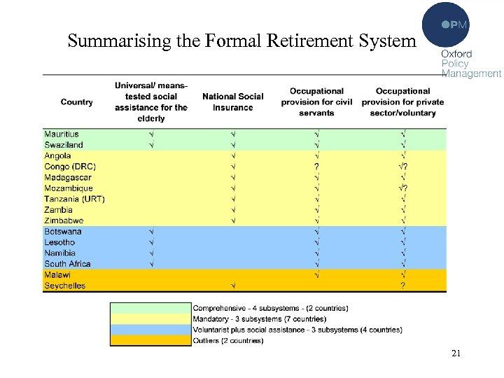 Summarising the Formal Retirement System 21