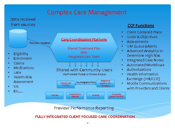 Complex Care Management Data received from sources CCP Functions Care Coordination Platform Periodic Updates