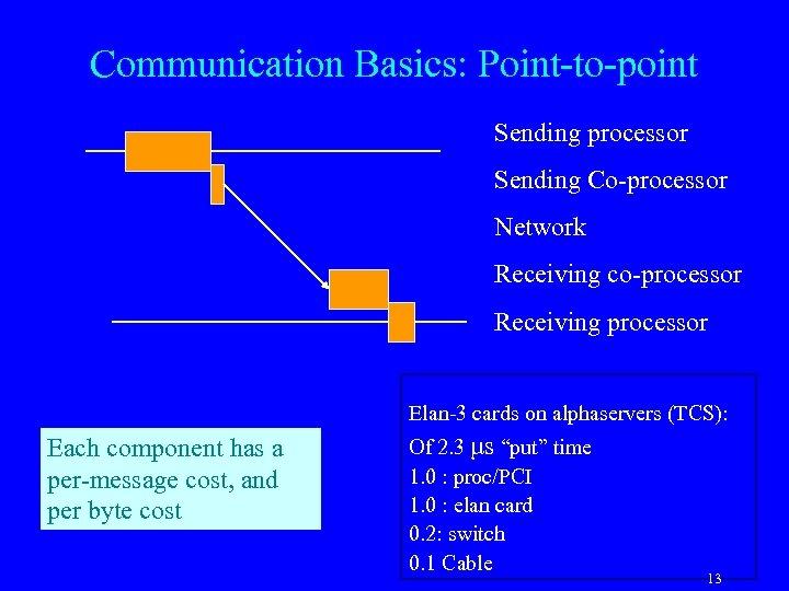 Communication Basics: Point-to-point Sending processor Sending Co-processor Network Receiving co-processor Receiving processor Elan-3 cards